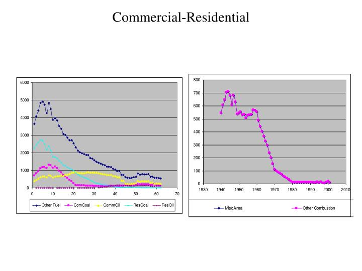 Commercial-Residential