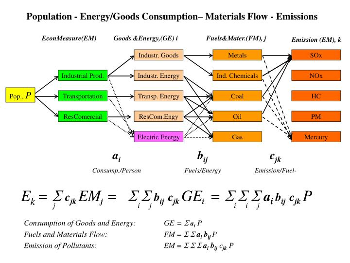 Population energy goods consumption materials flow emissions