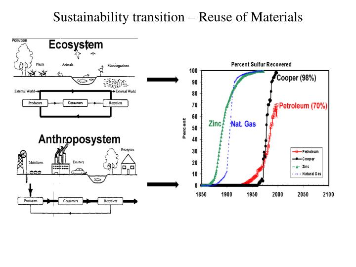 Sustainability transition reuse of materials