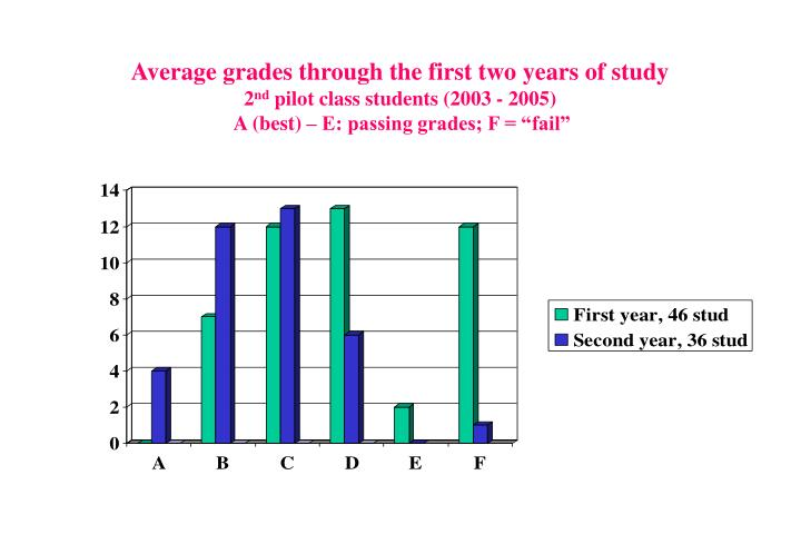 Average grades through the first two years of study