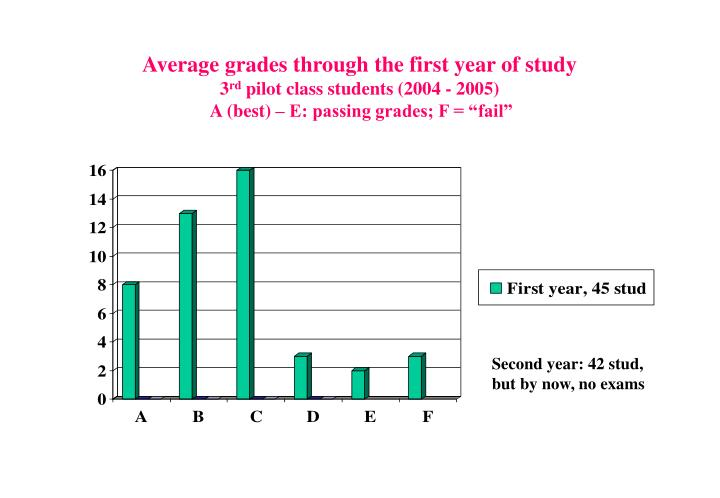 Average grades through the first year of study