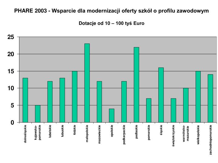 PHARE 2003 - Wsparcie dla modernizacji oferty szkół o profilu zawodowym