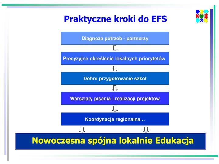 Praktyczne kroki do EFS