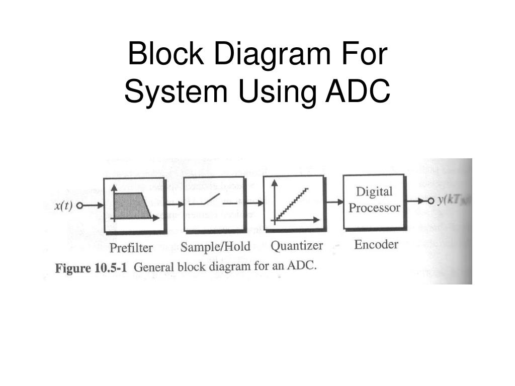 block diagram for system using adc - powerpoint ppt presentation