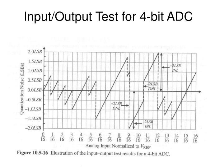 Ppt block diagram for system using adc powerpoint presentation inputoutput test for 4 bit adc ccuart Gallery
