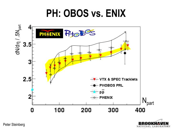 PH: OBOS vs. ENIX