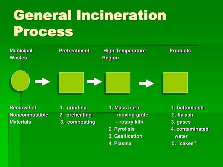 General Incineration Process