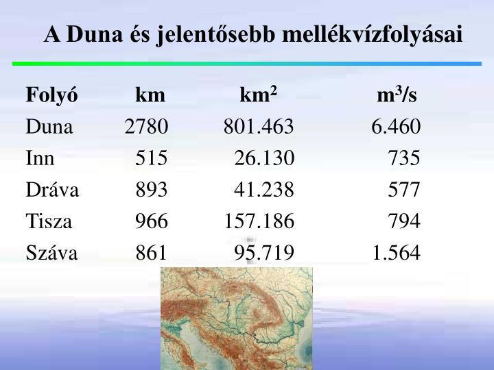 A Duna és jelentősebb