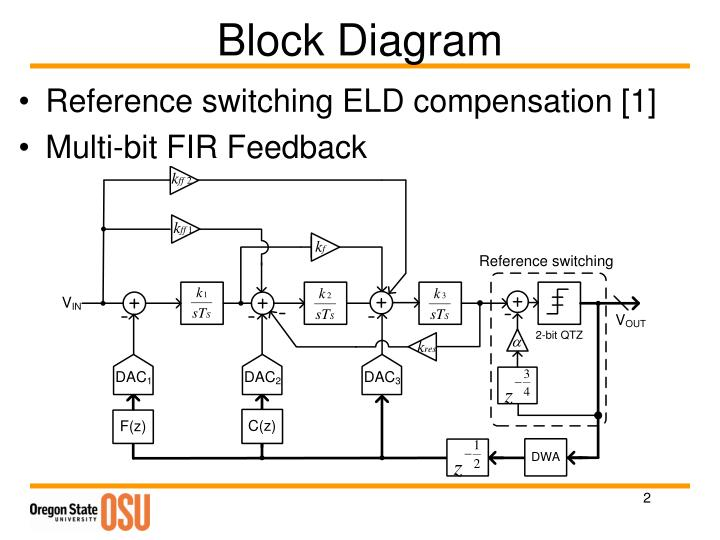 Pleasant Ppt Test Results For The Ct Sigma Delta Modulator Powerpoint Wiring 101 Capemaxxcnl