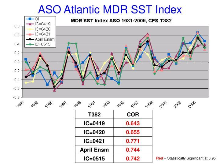 ASO Atlantic MDR SST Index
