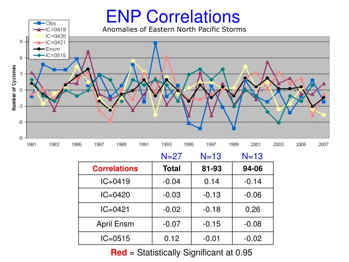 ENP Correlations