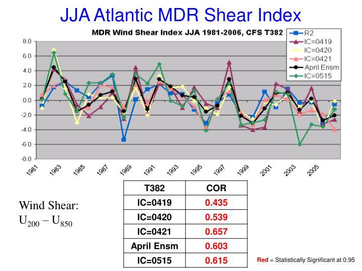 JJA Atlantic MDR Shear Index