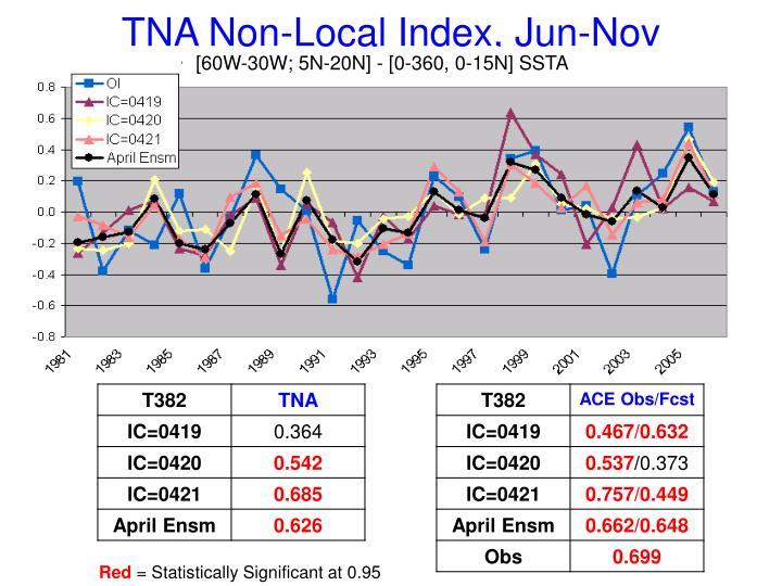 TNA Non-Local Index, Jun-Nov