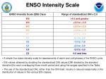 enso intensity scale