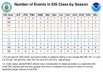 number of events in eis class by season