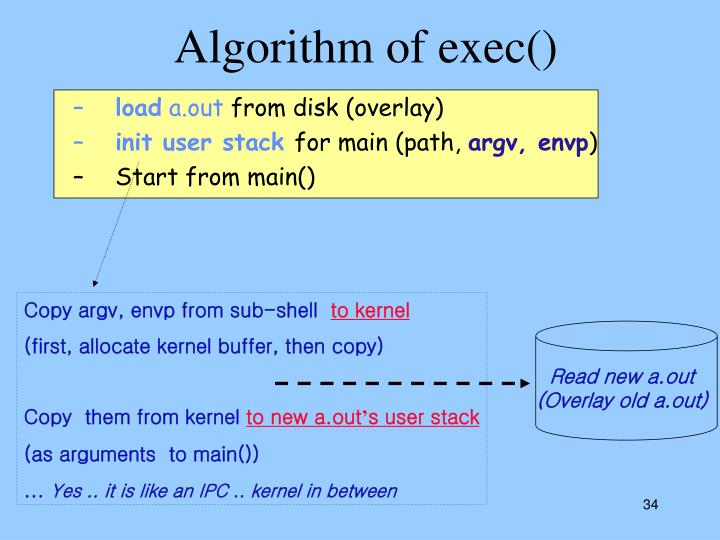 Algorithm of exec()