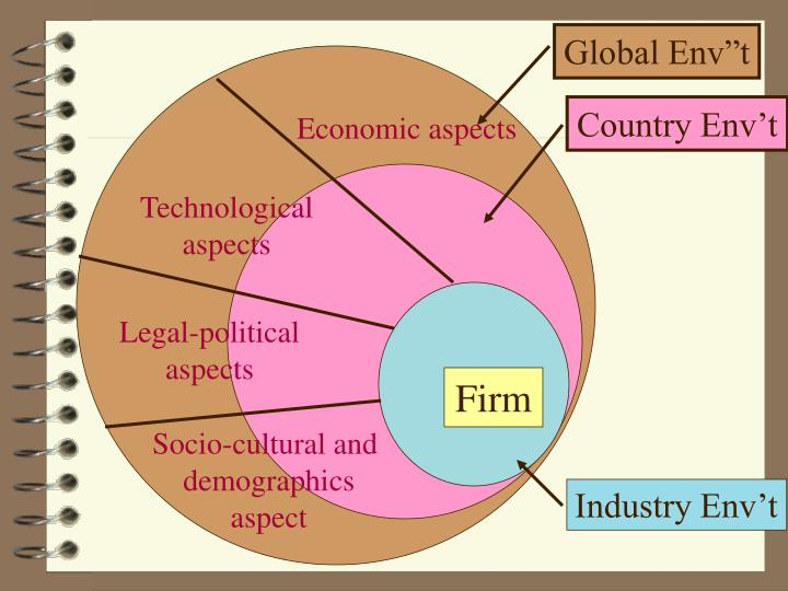 socio economic aspects of health