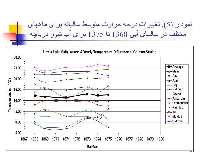 نمودار (5). تغييرات درجه حرارت متوسط ساليانه برای ماههای مختلف در سالهای آبی 1368 تا 1375 برای آب شور درياچه