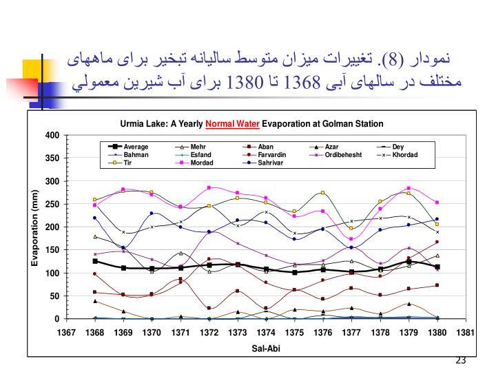 نمودار (8). تغييرات ميزان متوسط ساليانه تبخير برای ماههای مختلف در سالهای آبی 1368 تا 1380 برای آب شيرين معمولي