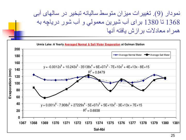 نمودار (9). تغييرات ميزان متوسط ساليانه تبخير در سالهای آبی 1368 تا 1380 برای آب شيرين معمولي و آب شور درياچه به همراه معادلات برازش يافته آنها