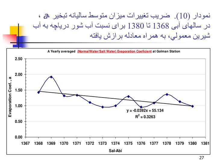نمودار (10).  ضريب تغييرات ميزان متوسط ساليانه تبخير