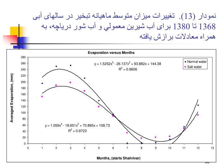 نمودار (13).  تغييرات ميزان متوسط ماهيانه تبخير در سالهای آبی 1368 تا 1380 برای آب شيرين معمولي و آب شور درياچه، به همراه معادلات برازش يافته