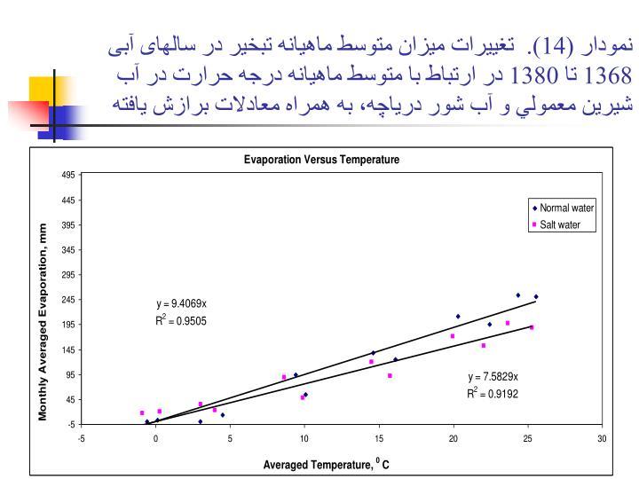 نمودار (14).  تغييرات ميزان متوسط ماهيانه تبخير در سالهای آبی 1368 تا 1380 در ارتباط با متوسط ماهيانه درجه حرارت در آب شيرين معمولي و آب شور درياچه، به همراه معادلات برازش يافته