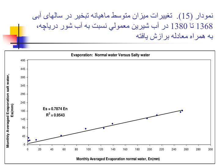 نمودار (15).  تغييرات ميزان متوسط ماهيانه تبخير در سالهای آبی 1368 تا 1380 در آب شيرين معمولي نسبت به آب شور درياچه، به همراه معادله برازش يافته