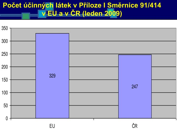 Počet účinných látek v Příloze I Směrnice 91/414