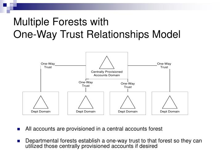 Multiple Forests with