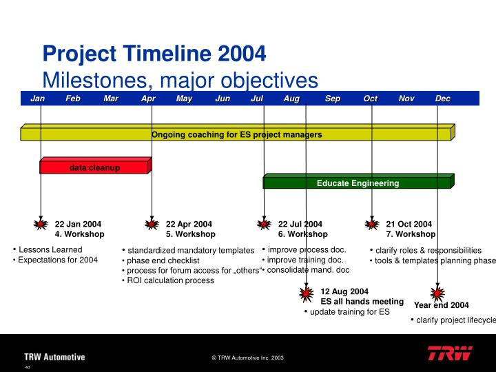 Project Timeline 2004