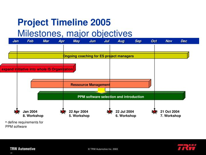 Project Timeline 2005