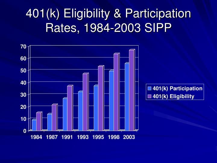 401(k) Eligibility & Participation Rates, 1984-2003 SIPP