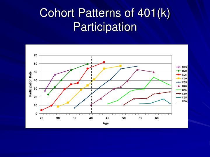 Cohort Patterns of 401(k) Participation