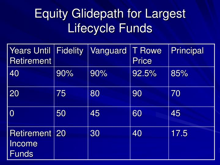 Equity Glidepath for Largest Lifecycle Funds