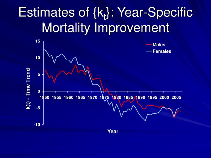 Estimates of {k