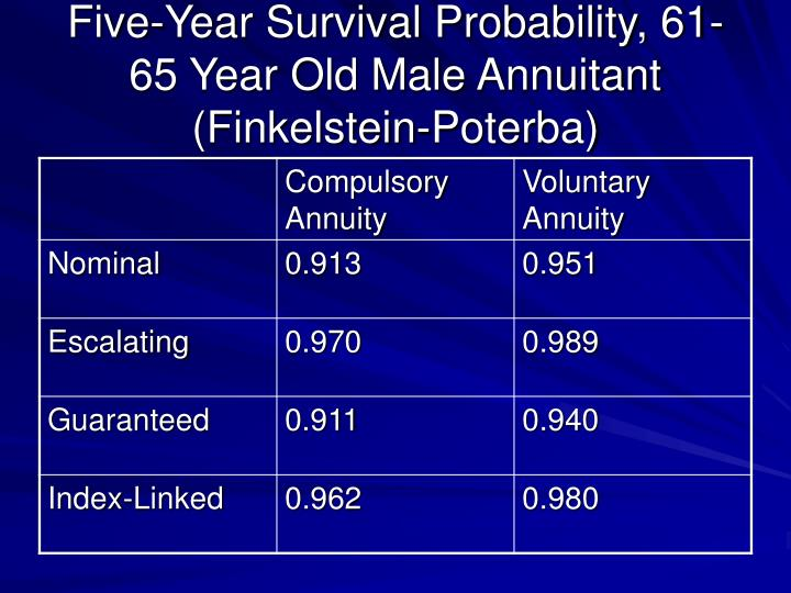 Five-Year Survival Probability, 61-65 Year Old Male Annuitant (Finkelstein-Poterba)