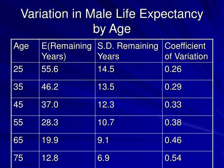 Variation in Male Life Expectancy by Age