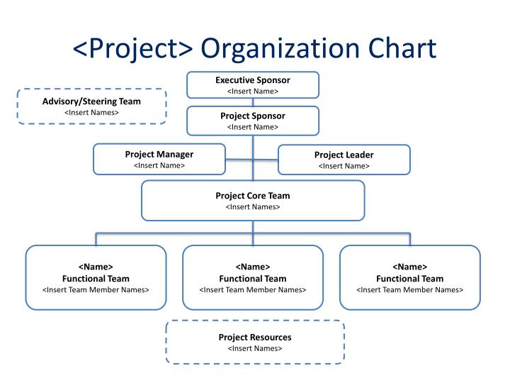 Ppt  Project Organization Chart Roles  Responsibilities Matrix