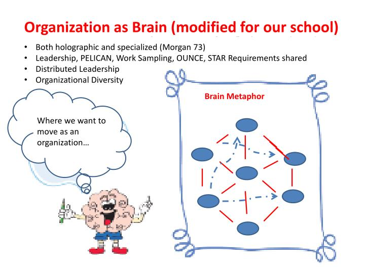 Organization as Brain (modified for our school)
