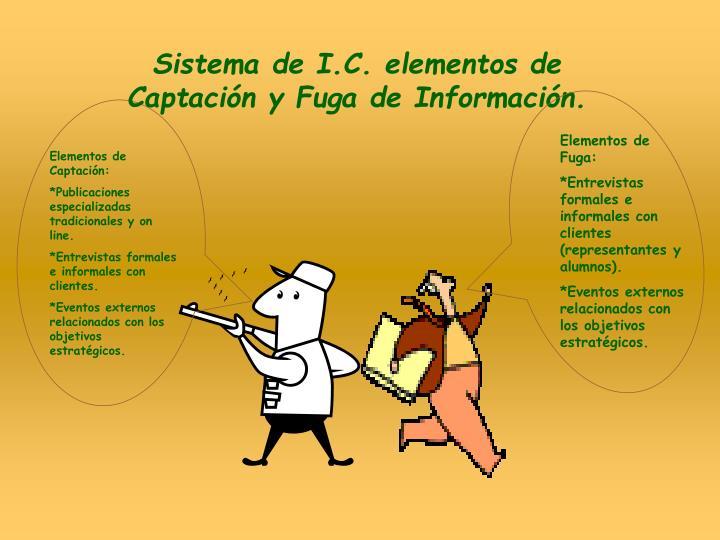 Sistema de I.C. elementos de Captación y Fuga de Información.
