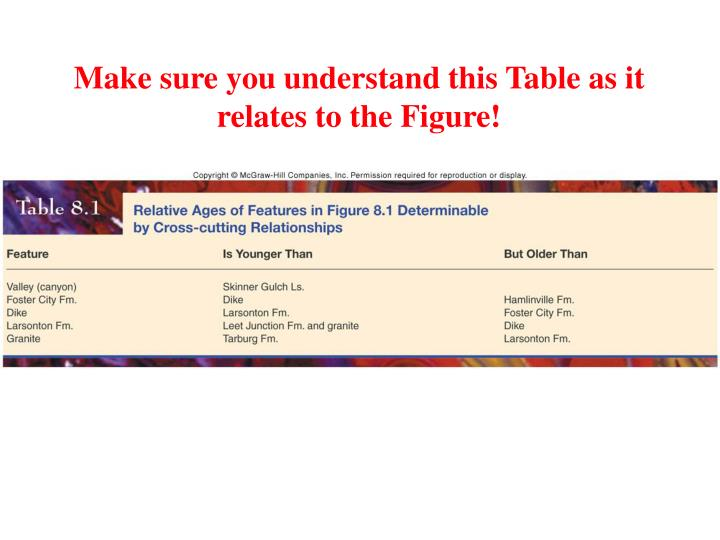 Make sure you understand this Table as it relates to the Figure!