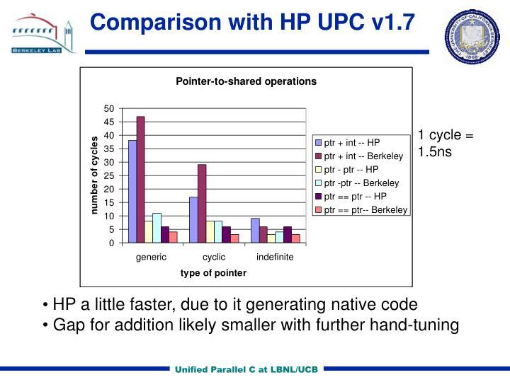 Comparison with HP UPC v1.7