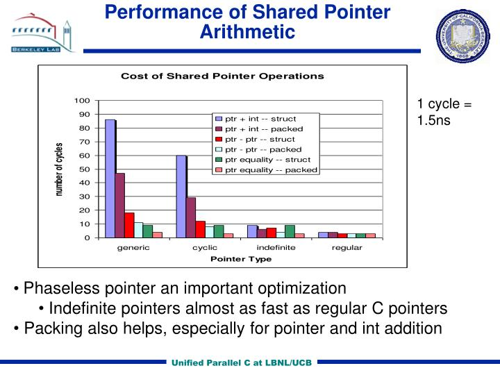Performance of Shared Pointer Arithmetic