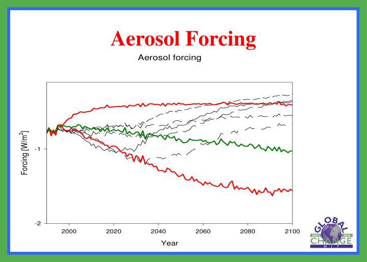 Aerosol Forcing