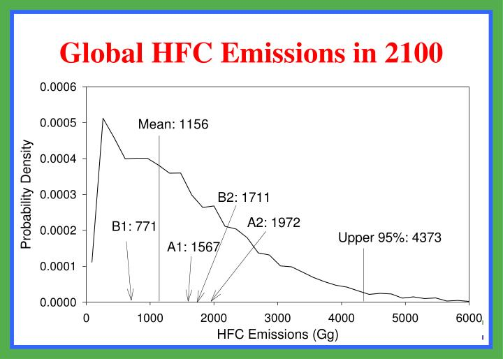 Global HFC Emissions in 2100