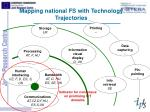 mapping national fs with technology trajectories