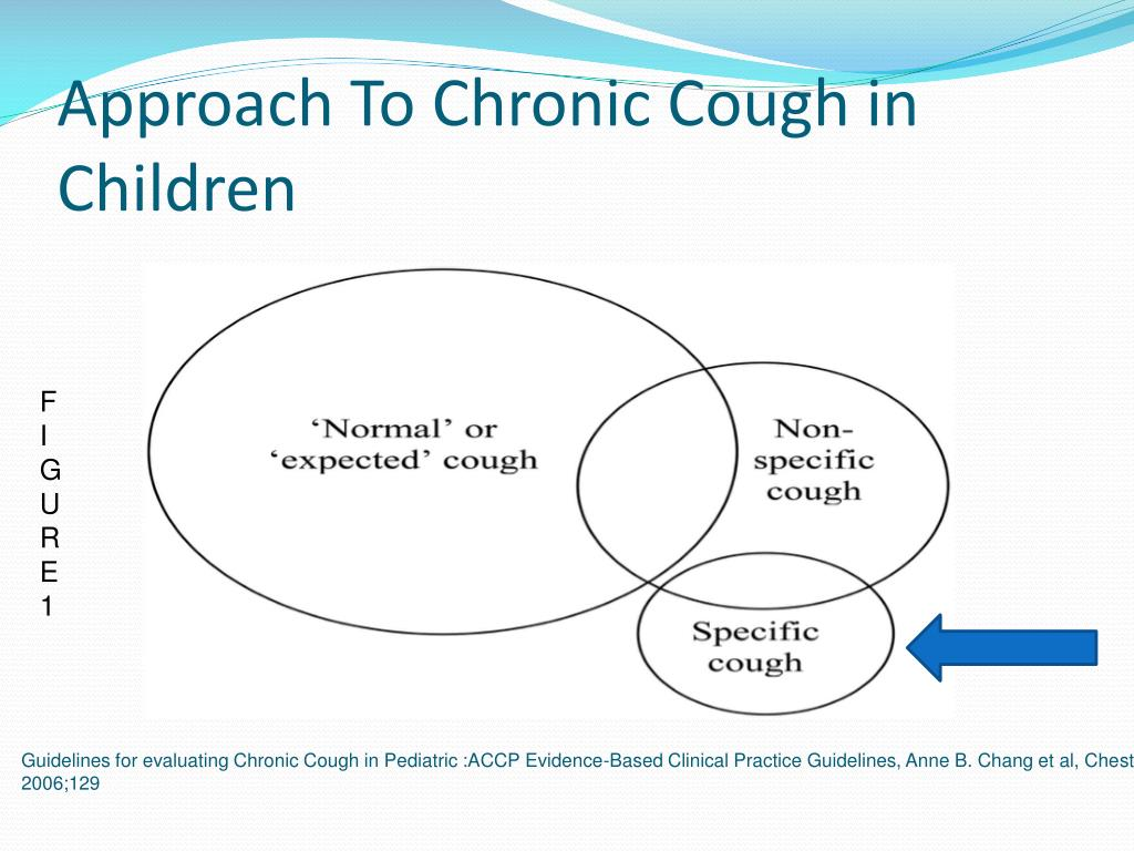 PPT - Approach to Chronic Cough in Children PowerPoint
