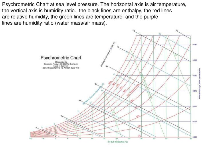 Psychrometric Chart at sea level pressure. The horizontal axis is air temperature,
