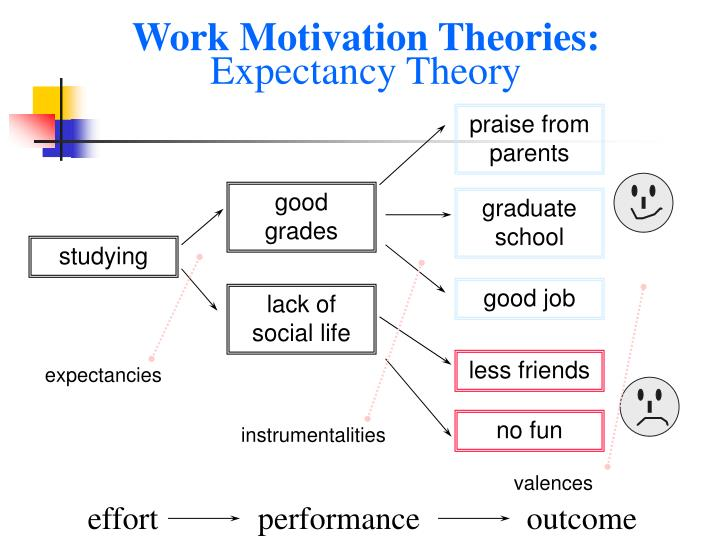 expectancy theory of motivation of toyota Expectancy theory was developed in 1964 by victor harold vroom, professor at the yale school of management the expectancy theory says that motivation depends on a person's belief in the probability that an effort he makes will lead to good performance which will lead to receiving an outcome the person values.